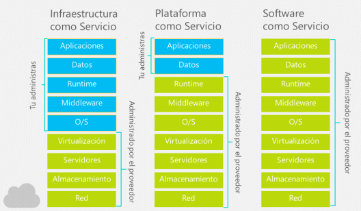 WindowsAzureITProOverview