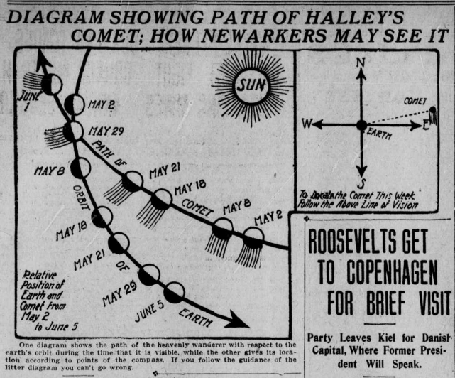 "Diagram of Halley's path with the heading ""Diagram Showing Path of Halley's Comet; How Newarkers May See It"