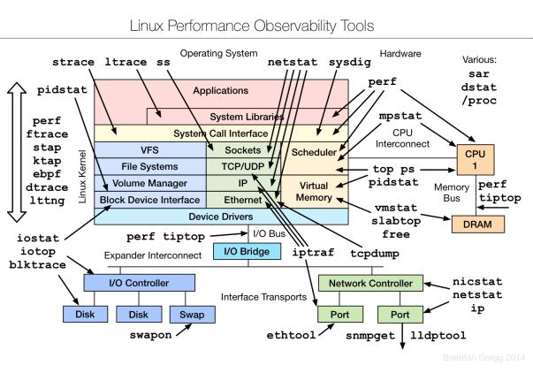 Linux 監測工具 與 系統、硬體環境對應圖表
