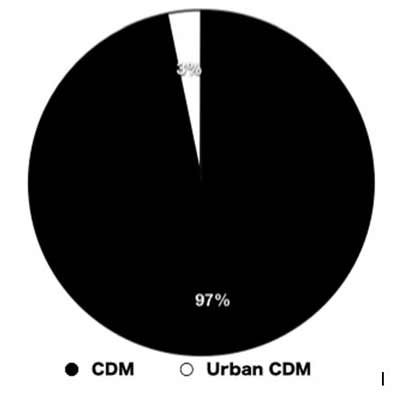 Where is the CDM financing going? (Urban projects)