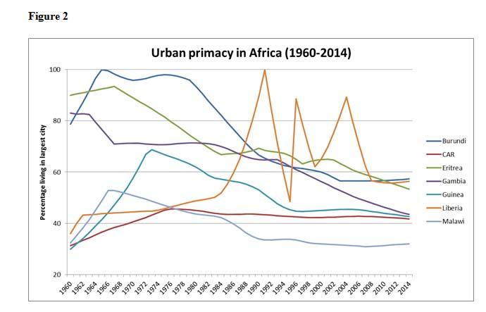 UrbanPrimacy_Fig2