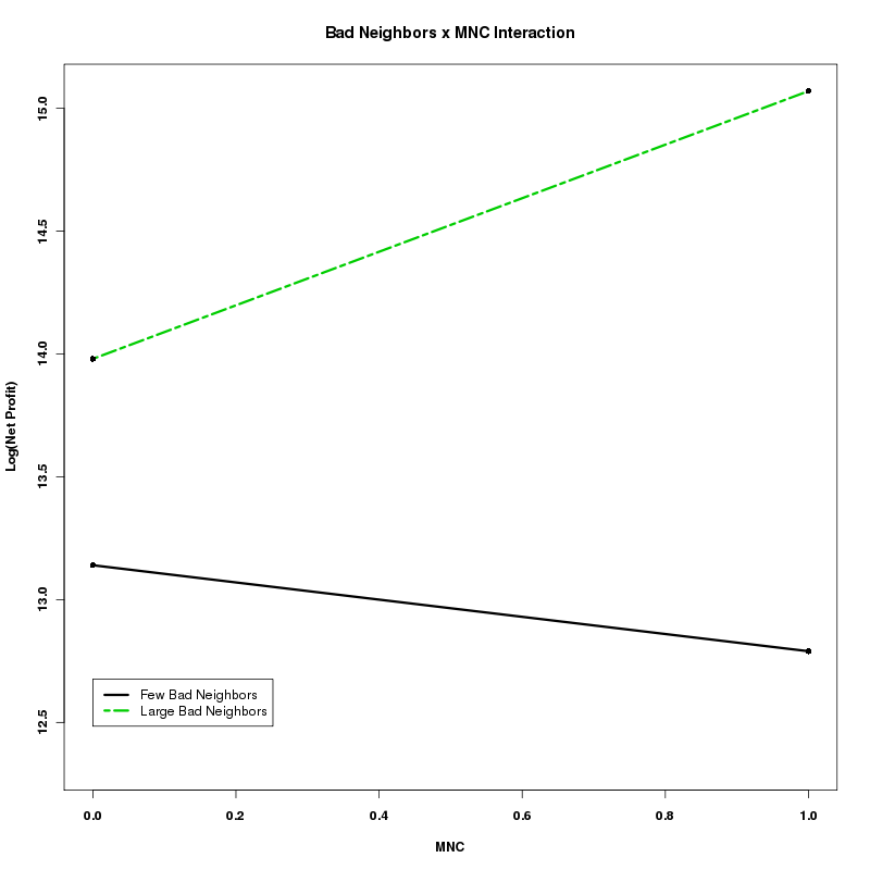 Figure 3: Interaction Plot of Bad Neighbors and Multinationality on Firm Net Profit