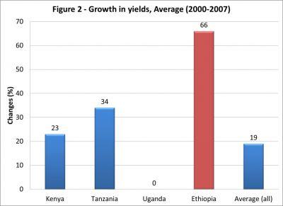 Ethiopia's economic growth borrows from ENRON's accounting