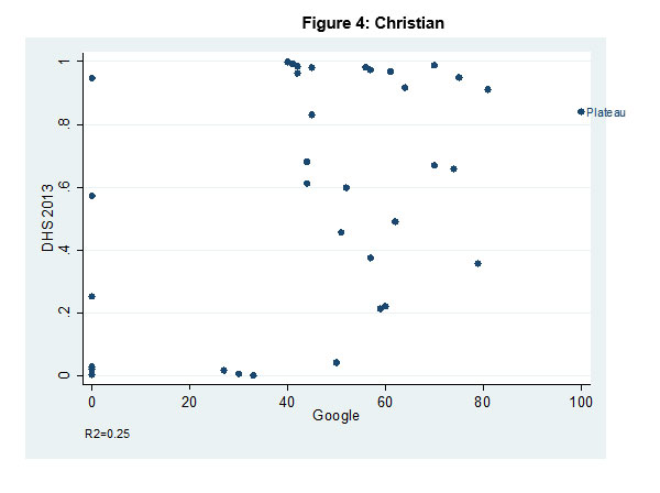 Using Google Trends to Measure Ethnic and Religious Identity in sub