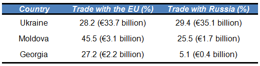 Note:The Table shows the value of exports and imports between each country and Russia/the EU, and the percentage of total trade which the EU and Russia account for in each case. Figures are from European Commission trade statistics forUkraine,MoldovaandGeorgia