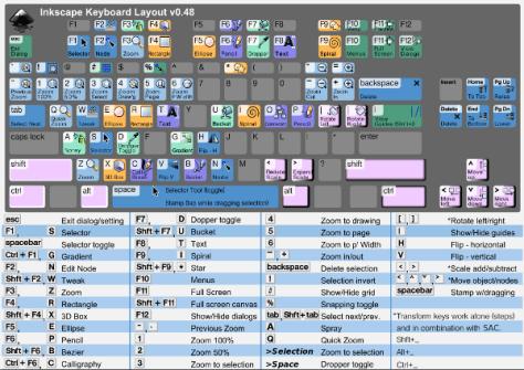 Inkscape Keyboard Layout
