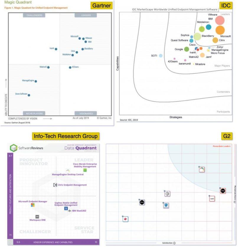 Quadrante de dados de gerenciamento moderno