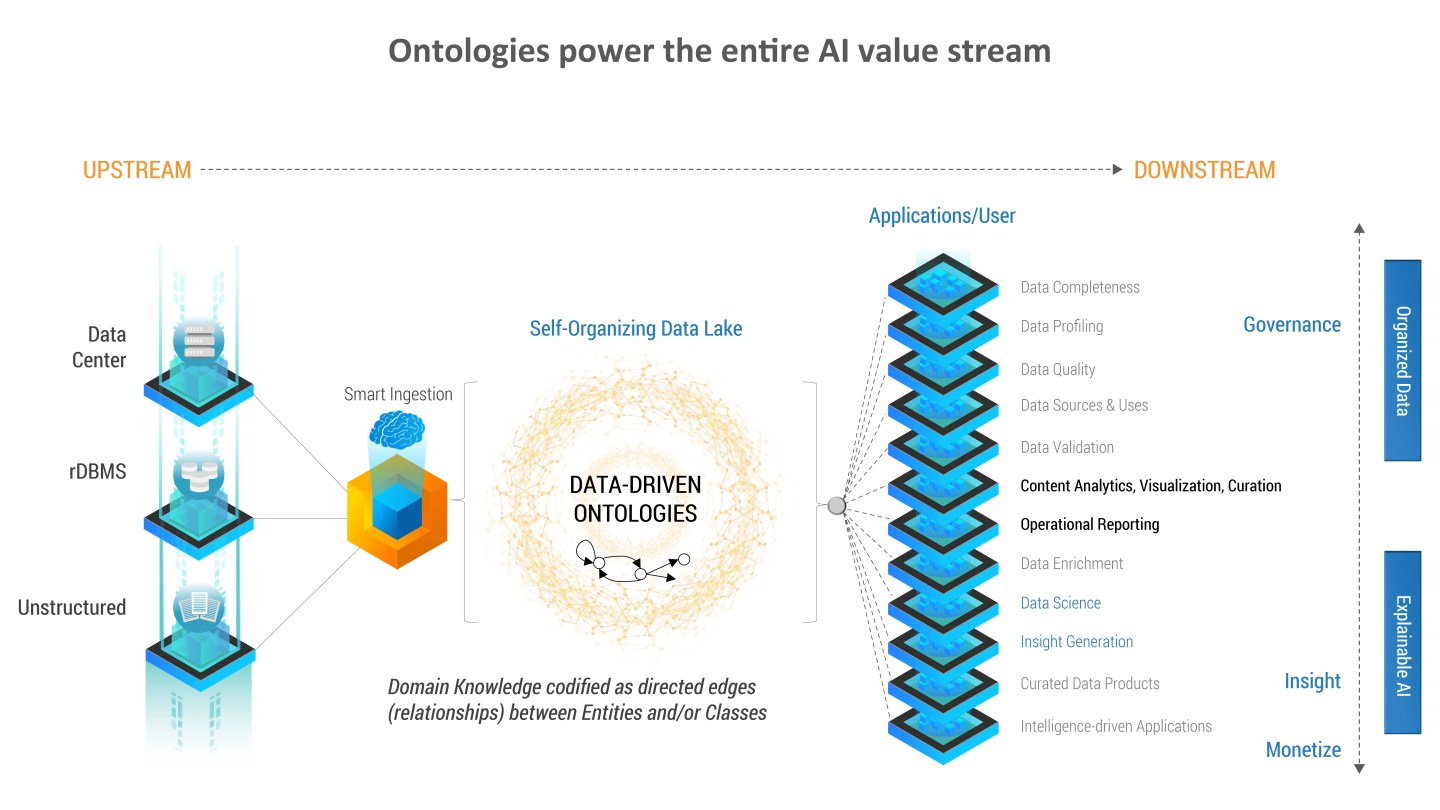 Ontologies power the entire AI value system