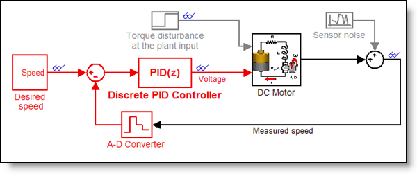 pid motor control | motorcyclepict co