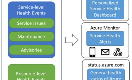 Schematic shows Azure IoT Hub at work.