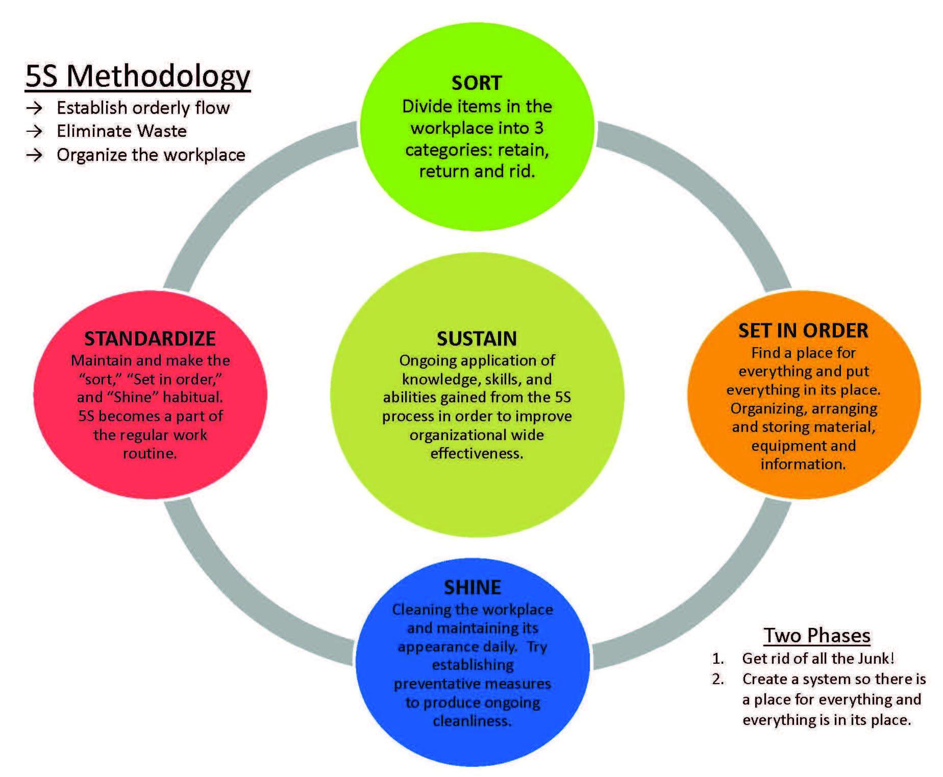 Six Sigma 5s Worksheet