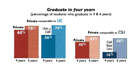 Private vs Public Grad Rates