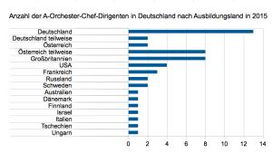 Anzahl Dirigenten A-Orchester nach Ausbildungsland 2015
