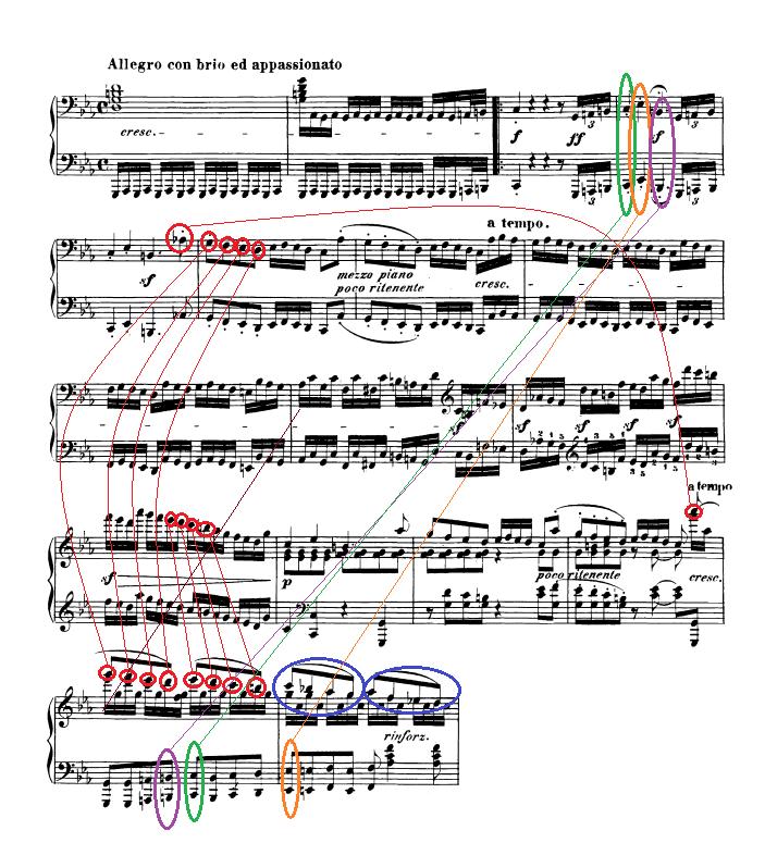 Markierung in Takt 32 und 33