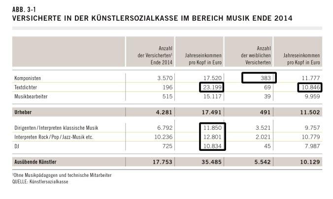 Versicherte in der Künstlersozialkasse im Bereich Musik Ende 2014