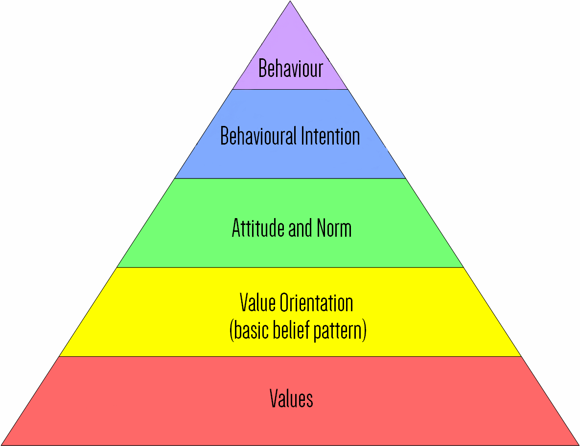Value Attitude Behaviour Model