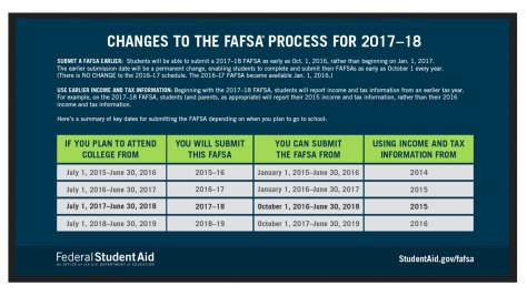 Early FAFSA Filing 2016-17 (00000002)