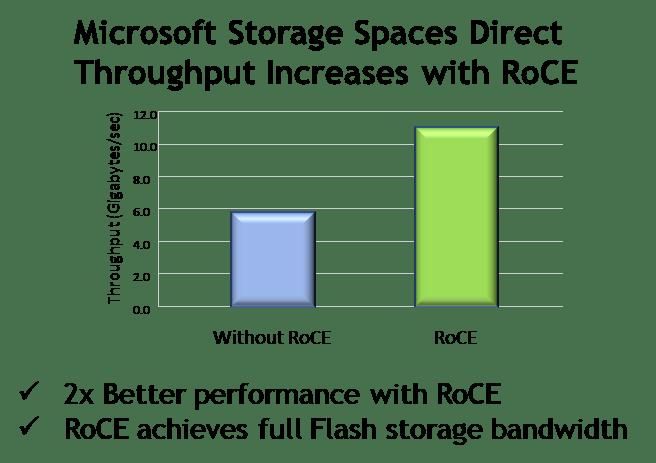 microsoft-storage
