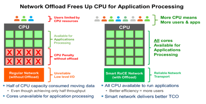 network offload chart