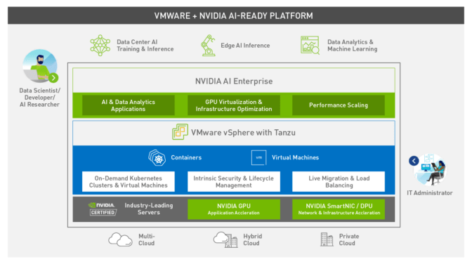 VMware + NVIDIA AI-Ready Platform
