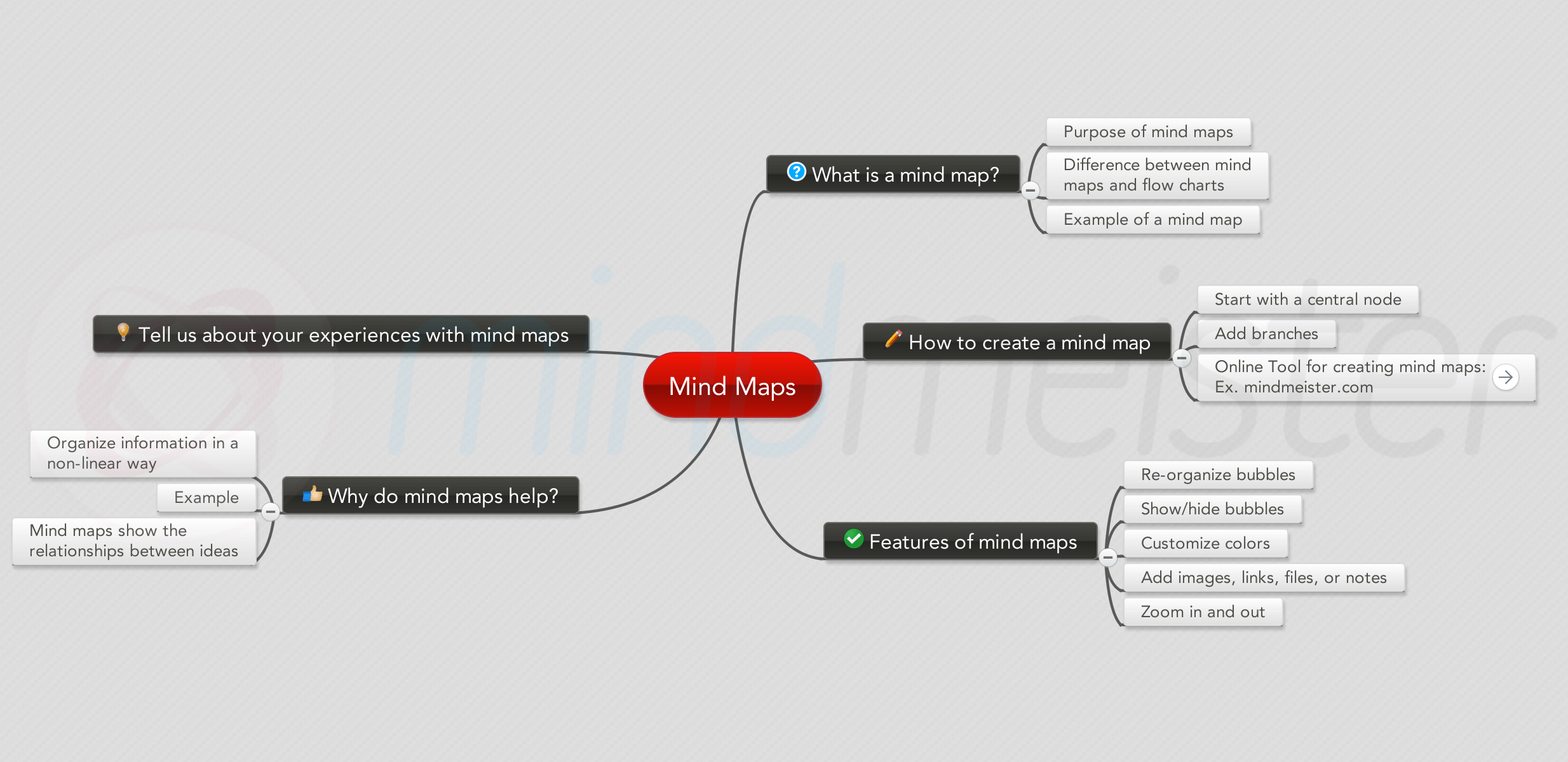 Visually Organize Your Thoughts With Mind Maps - Online Education ...