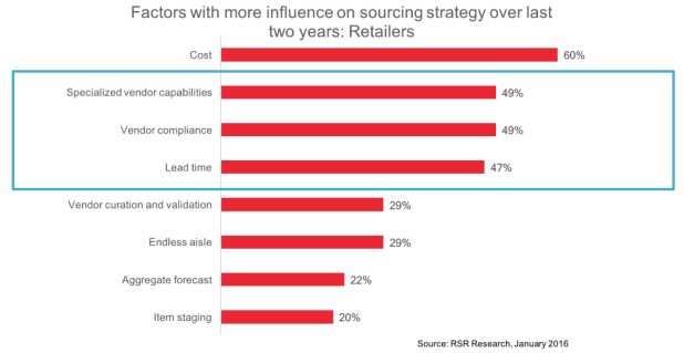 RSR Research - Factors influencing sourcing strategy