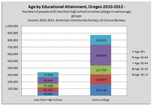 Age by Educ Number 10-12