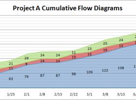 Cumulative Flow Diagram 1