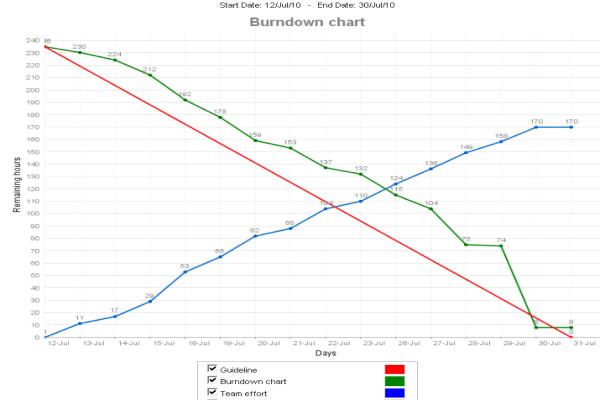 hour based burndown chart