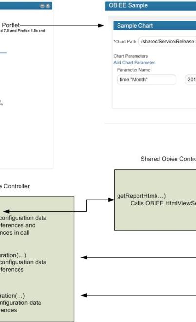 Sample Integration - OBIEE with Portal