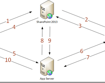 SharePoint 2013: Claims Infrastructure - Part II