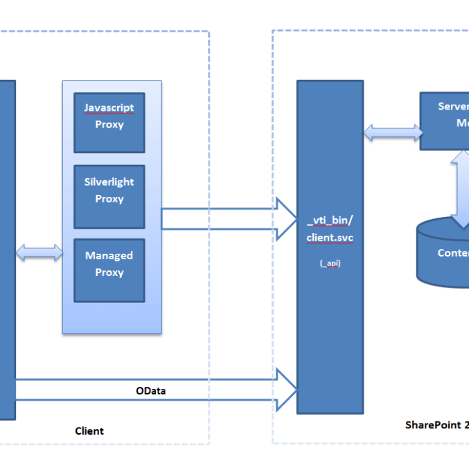 Client data access with OData and CSOM in SharePoint 2013