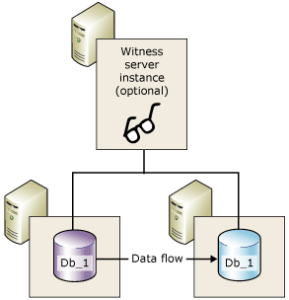SQL Database Mirroring with Witness