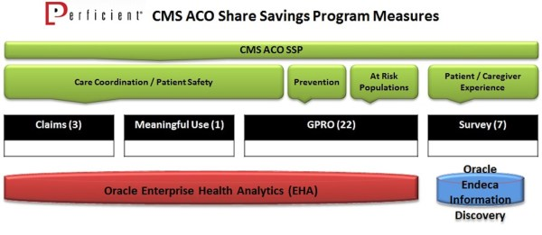 CMS ACO SSP Measure Summary