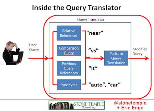 Inside the Query Translator