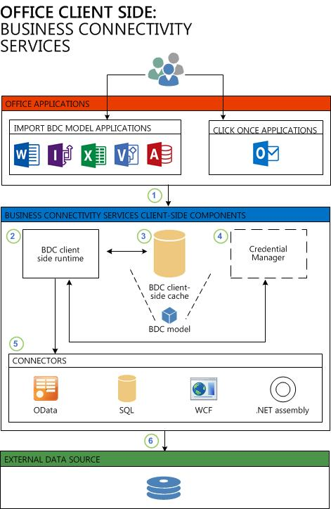 Bcs Sharepoint Diagram Block And Schematic Diagrams