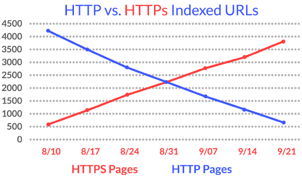 Indexation of HTTPS by Google