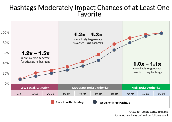 Hashtags Moderately Increase the Chances of Favorites