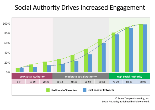 Social Authority Has a Huge Impact on Engagement