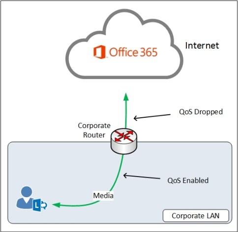 Lync-Online-QoS