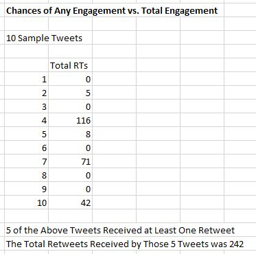 Chances of Engagement vs. Total Engagement