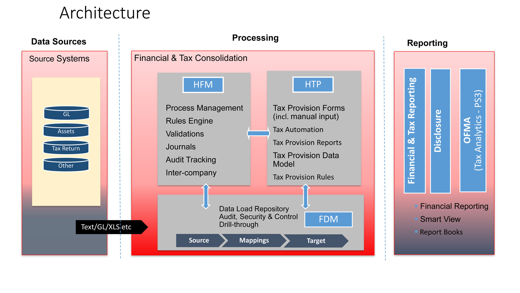 Hyperion Corporate Tax Provision product overview & key