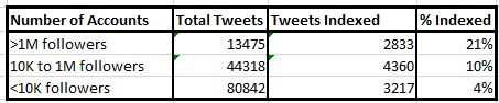 Tweet Indexation by Follower Count
