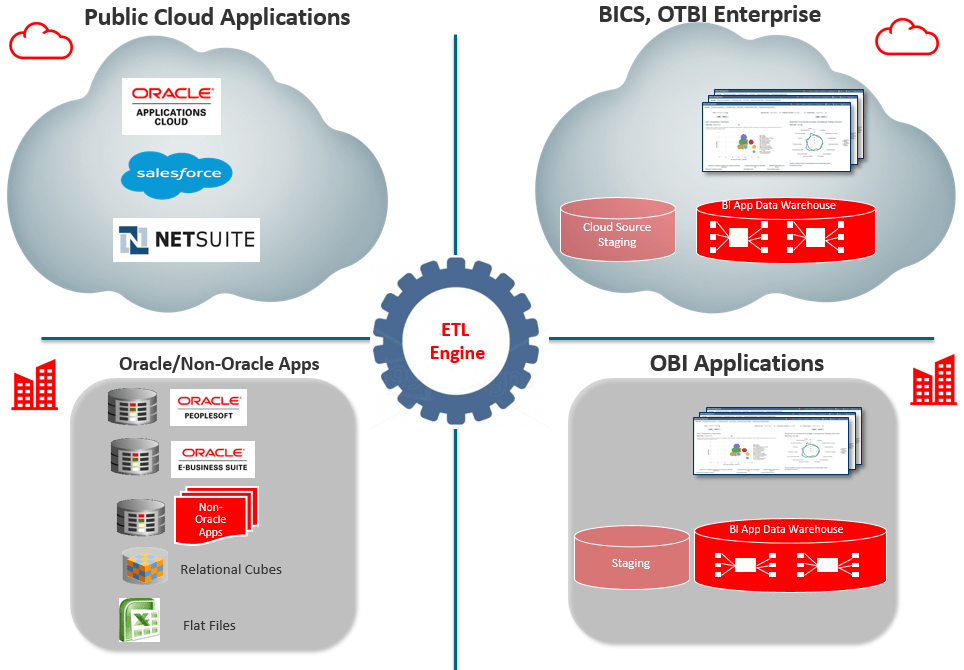 Consolidating on-premise and public cloud data on Oracle BI Apps