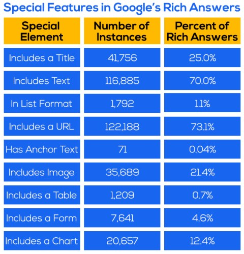 Special Features in Google's Rich Answers