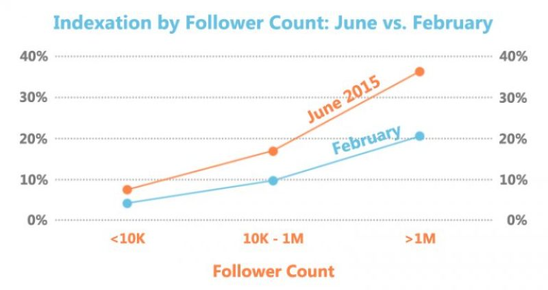 Twitter Indexation in Google by Follower Count - June 2015