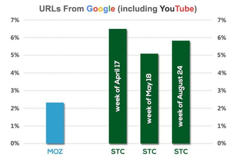 Google Properties in the SERPs