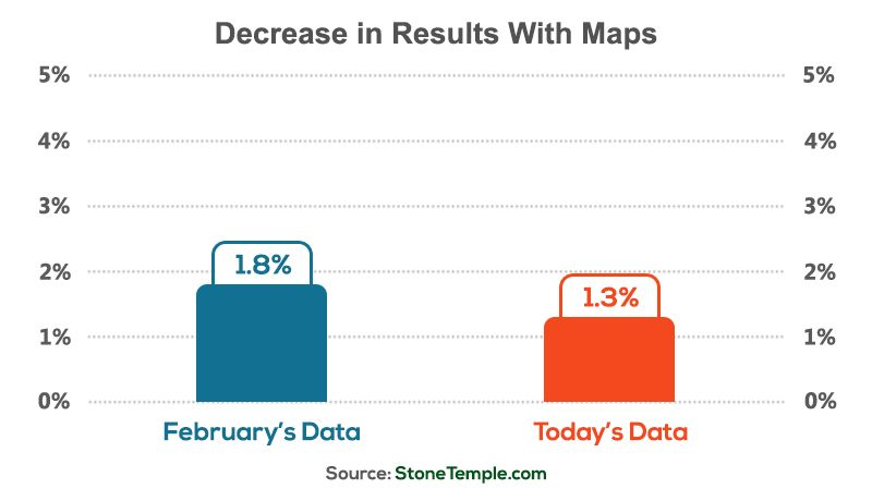 Decreases in Results With Maps
