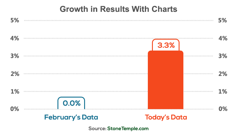 Growth in Rich Answers With Charts