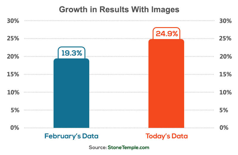 Growth in Rich Answers With Images